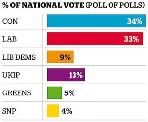 Voting intentions in the 2015 General Election based on recent polling (graph via the Independent).