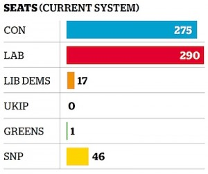 The projected outcome of the 2015 General Election based on recent voting intentions (graph via the Independent).