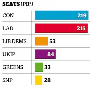 Estimates of the number of seats each party would have in the 2015 General Election if we had a system of proportional representation (graph via the Independent).