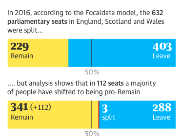 Focaldata's analysis of the constituency shift from Leave to Remain since the EU referendum in June 2016 (via the Observer).