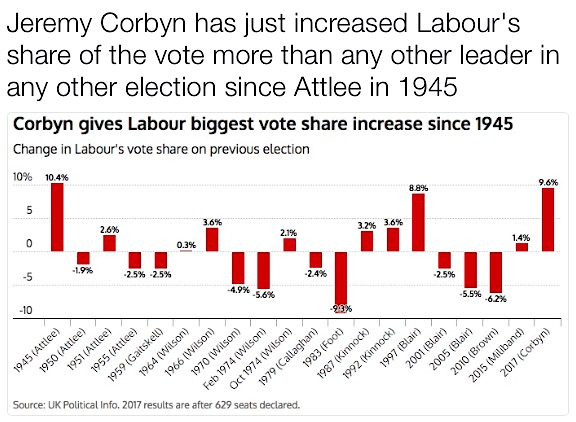 A tweet by the Spectator's editor, Fraser Nelson, showing how the increase in Labour's vote share under Jeremy Corbyn was higher than at any time since Clement Attlee's victory after the Second World War.