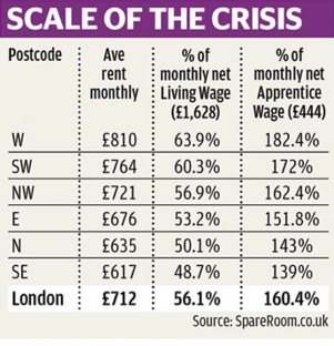 The scale of London's housing crisis - figures published by SpareRoom.co.uk in July 2015.