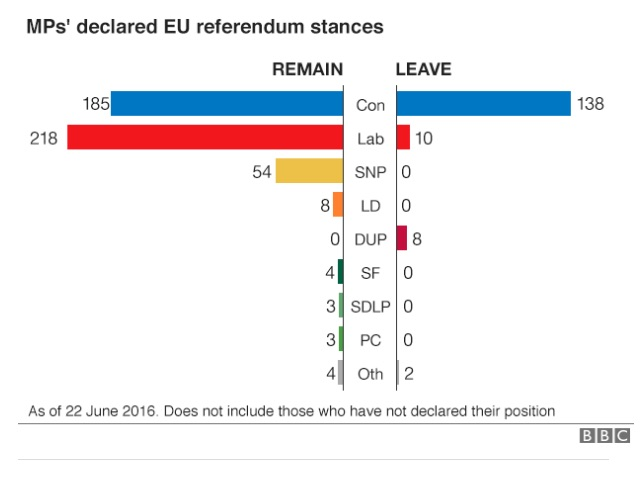 A BBC graphic from June showing how three-quarters of MPs support staying in the EU.