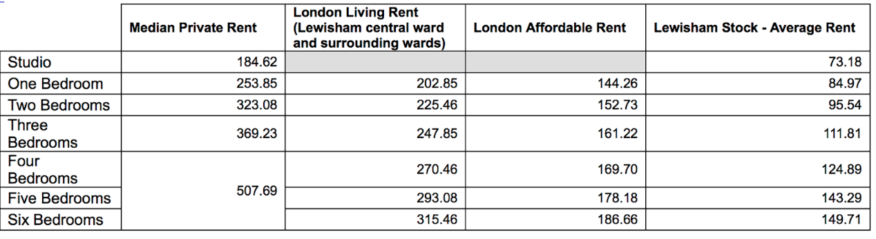Figures produced by Lewisham Council showing different rental rates in the borough, and revealing how 'London Affordable Rent', for a 2-bed flat, is 63% higher than social rent (thanks to Sue Lawes for finding this important information).