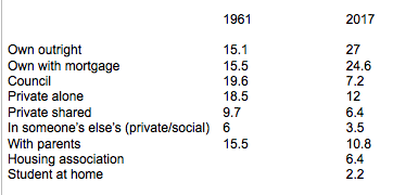 Figures from the Resolution Foundation showing percentages of home ownerships and rents by family in 1961 and 2017.